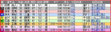 a.観音寺競輪10R