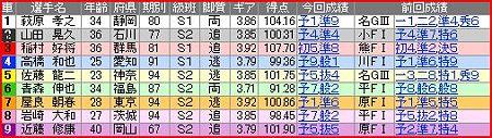 a.防府競輪10R