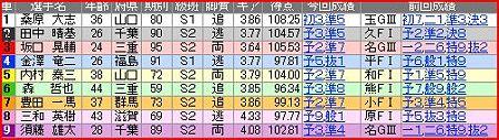 a.防府競輪11R